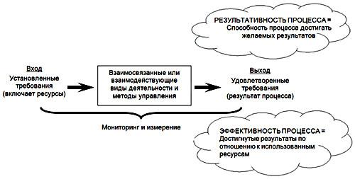 Общий вид процесса